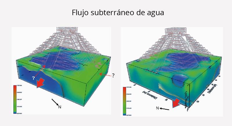flujo de agua sub
